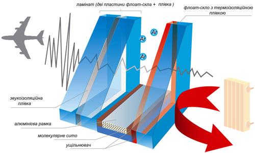 Конструкція термо- та звукоізоляційного склопакета