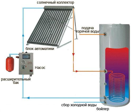 Принцип работы солнечной водонагревательной установки