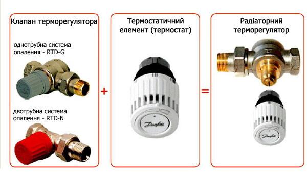 Радіаторний терморегулятор «Danfoss»