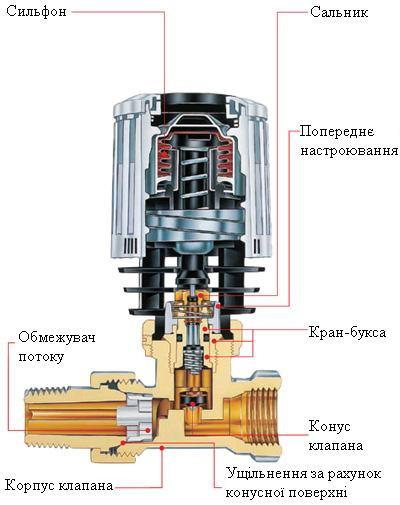 Конструкція терморегулятора
