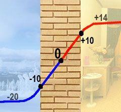 стіна без утеплення